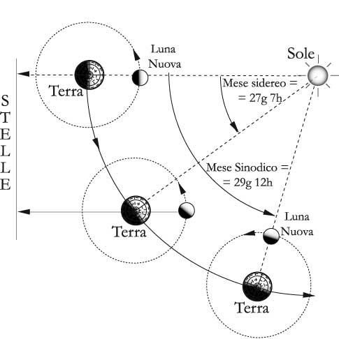 Calendario Persiano Conversione.Ramadhan Ramadan La Questione Astronomica Il Calendario